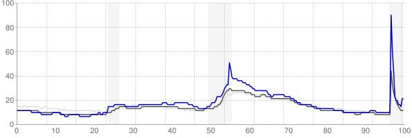 Kokomo, Indiana monthly unemployment rate chart